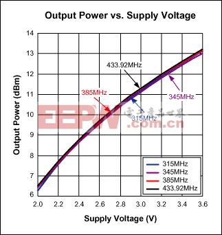 图4. 输出功率与电源电压的关系曲线