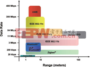 低功耗、无线型无线传感器网络的应用技术