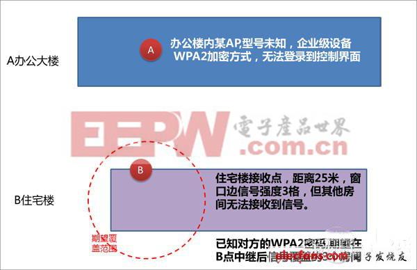 没有WDS桥接,教你如何中继实现无线信号全面覆盖