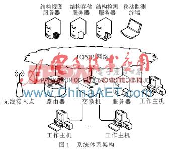 基于多线程扫描的网络拓扑边界监测系统设计