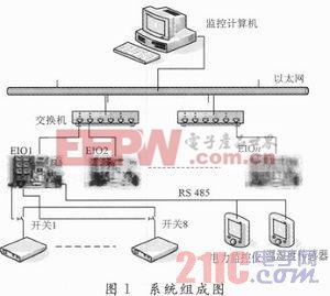 基于TCP/IP的远程雷达配电系统