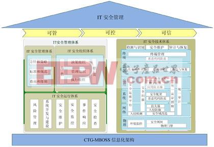 电信网安全保障能力评价模型与方法浅析