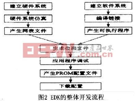 EDK的整体开发流程