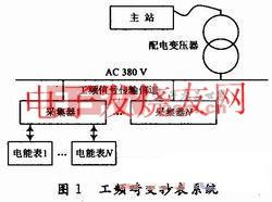 基于双向工频通信的自动抄表系统简介