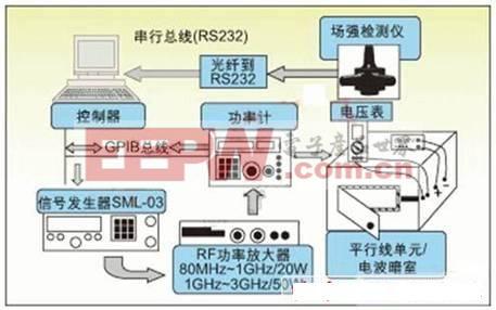 图2:RF噪声抑制能力测量装置