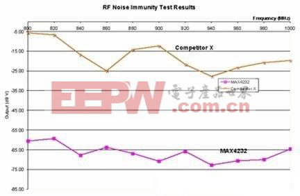 图3.使用图2测量装置得到的两个双运放的 RF噪声抑制测试结果