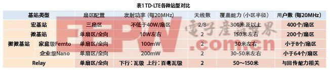 灵活小基站在TD-LTE网络中的应用规划