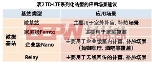表2 TD-LTE系列化站型的应用场景建议
