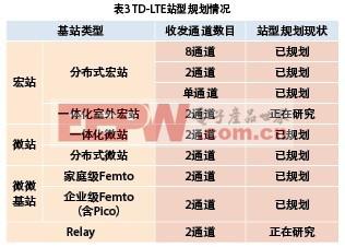 表3 TD-LTE站型规划情况