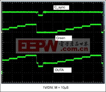 图2. 图1电路的输入和输出波形