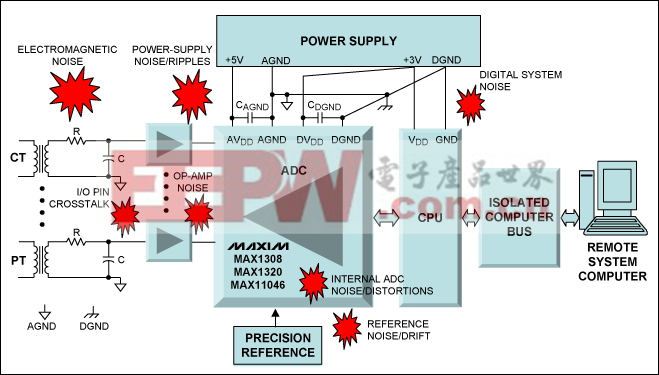 图3. 典型的电力线监控板级框图,图中显示了影响系统分辨率和精度的不同噪声源和干扰源。