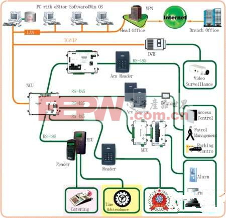 复旦大学网络门禁系统的整合案例分析