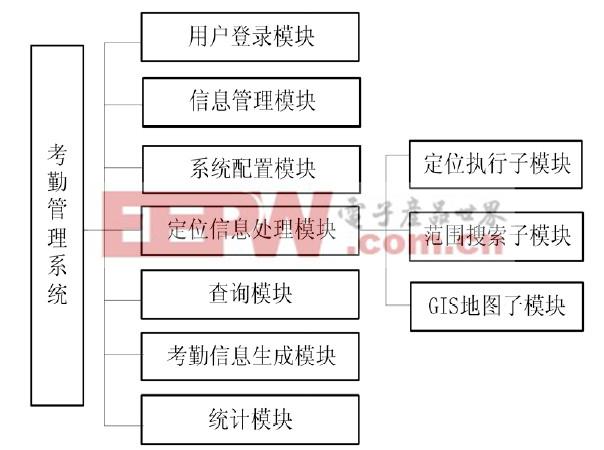 图2 系统功能模块图