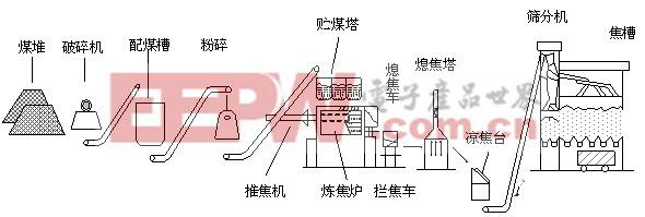 基金会现场总线FF技术在焦化厂循环水泵房应用
