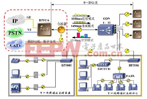 图1 基于PON结构的FTTH方案示意图,OLT-Optical Line Terminal,ODN-Optical Distribution Network,ONU-Optical Network Unit