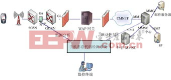 通信网络安全防护技术分析