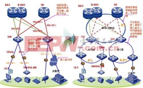 CE技术融合传统传送网