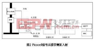 Picocell信号从楼宇侧面入射