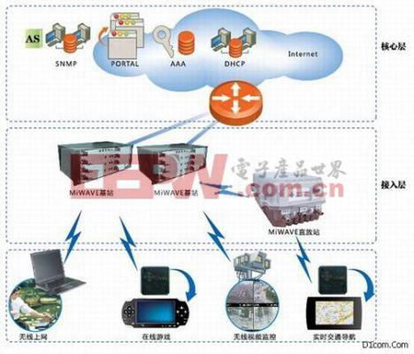 宽带无线移动互联网接入方案