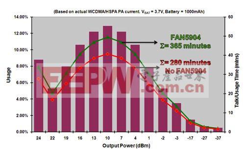 WCDMA信号调制和1000mAh锂离子电池条件下,使用和不使用 FAN5904的3G功率放大器的数据发送时间分析