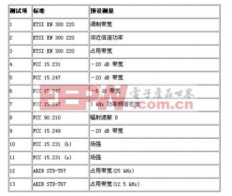 频谱分析仪模式的预设测量列表