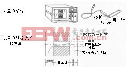 图7 电路板的线路图案特性阻抗量测系统