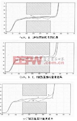 图8 7种线路图案利用TDR量测的特性阻抗值