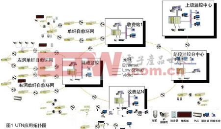 光传输网在高速公路监控系统中的应用