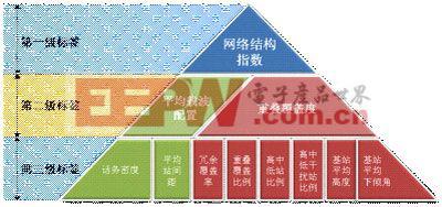 中国移动网络结构评估体系