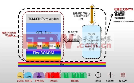 软件定义的OTN系统架构