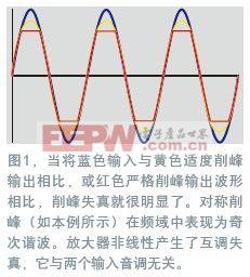 RF预失真修正信号