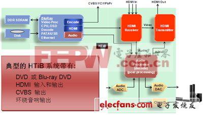 HDMI 1.4收发器在家庭影院和条形组合音箱中的应用