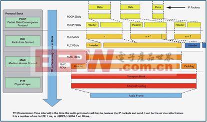 IP网络测试技术提高高带宽无线网络设备开发水平