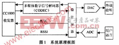低功率RF收发器CC1000在无线耳机数据传输中的应用