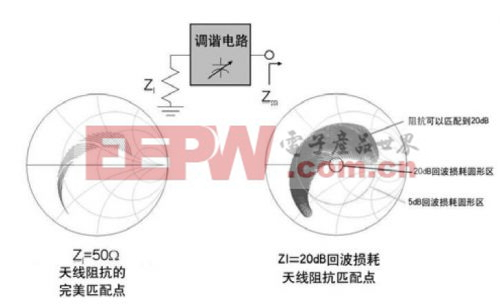 无线产品功率放大器-天线接口的自适应调谐设计
