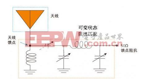 图1:采用可变阻抗匹配电路的固定式宽带天线