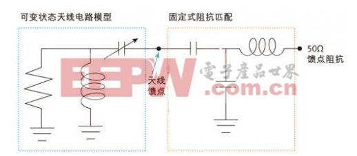图2:采用固定馈点匹配电路的可变状态天线