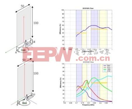 图3:在700MHz至960MHz范围内,a)多频段天线 和 b)调谐天线的体积和辐射效率的比较(天线尺寸单位:mm)。