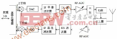 rru同基站接口的连接接口有两种:cpri(common public radio
