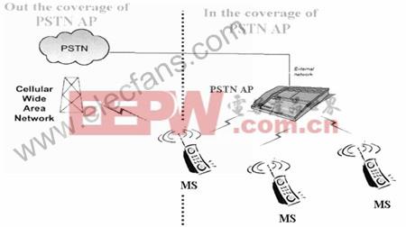 手机与无线通信 设计应用 > 蓝牙ctp应用模型与fmc接入解决方案介绍