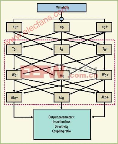 基于LTCC的DFM方法来实现一次设计成功