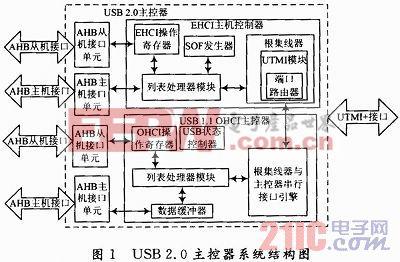 USB 2.0主控器软硬件协同仿真系统设计