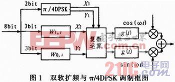 双软扩频与π/4DPSK复合调制系统建模仿真