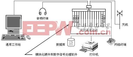 rfid协议一致性测试系统设计