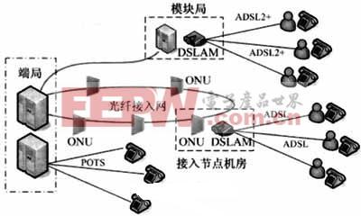 固网接入层网络结构示意图