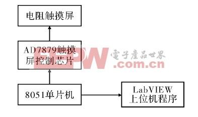 图1 系统框架图