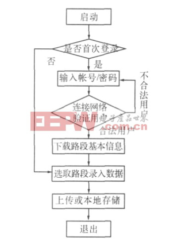 图4 手机端软件数据采集流程图