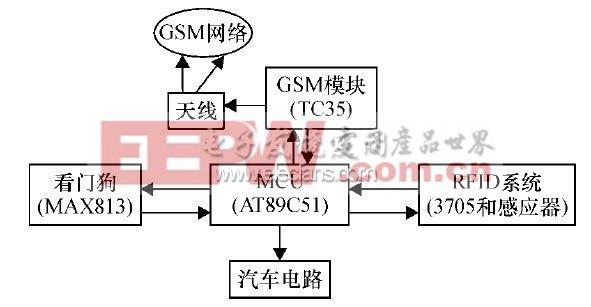 基于gsm网络的rfid汽车防盗系统设计