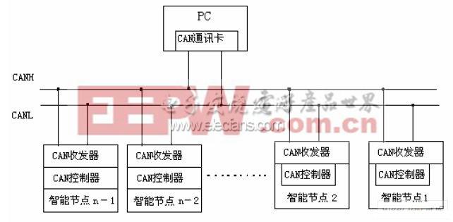 过程分析仪器CAN网络通信设计