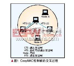 分布式协作通信网络中的CoopMAC层协议研究